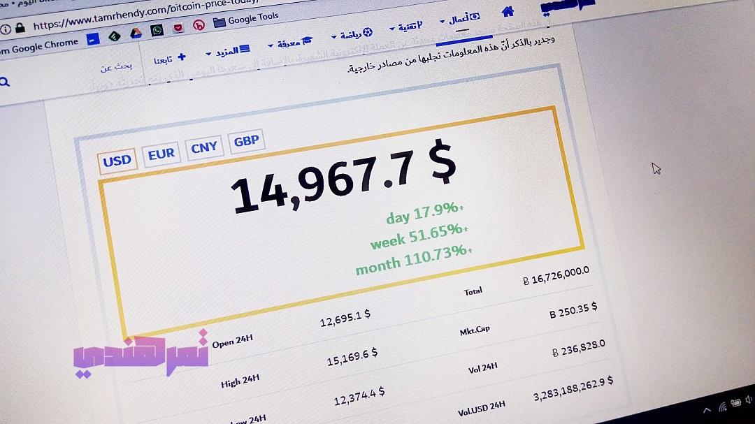 بيتكوين تصل 15,000 دولار في ارتفاع هائل منذ بداية ديسمبر 11