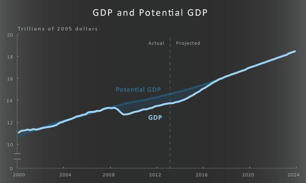 ما هو تعريف الناتج المحلي الإجمالي المحتمل 1