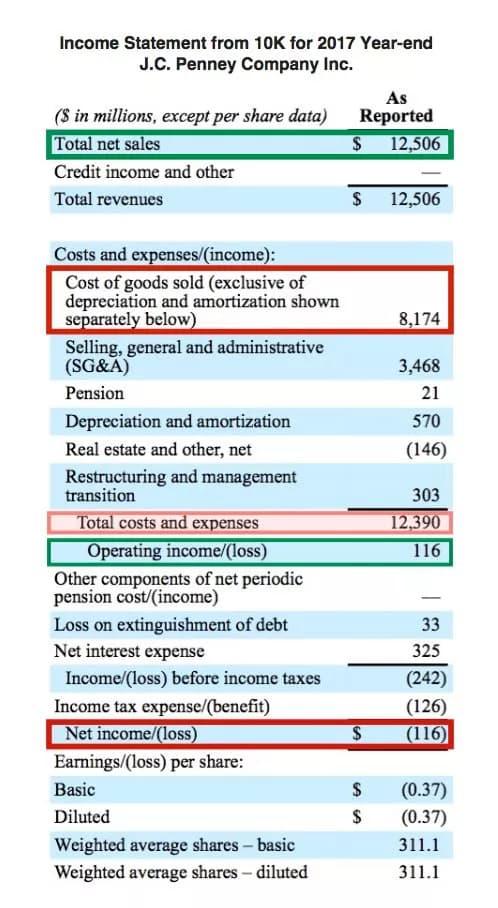 كيف يختلف بيان الدخل عن الميزانية العمومية؟ 1