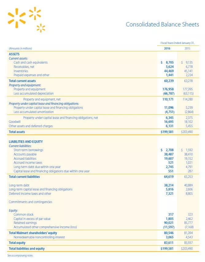 قراءة الميزانية العمومية 2